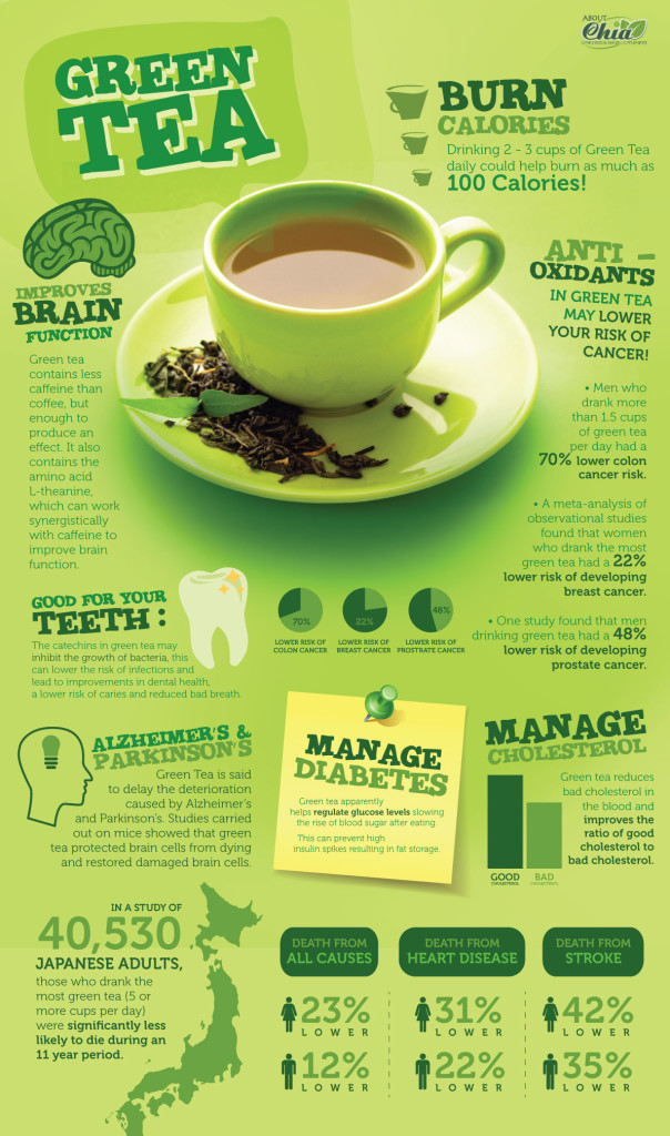 Matcha Green Tea: Why Sipping It Has Homungous Benefits